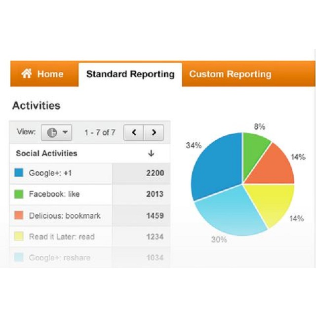 10-online-marketing-metrics-you-need-to-be-measuring