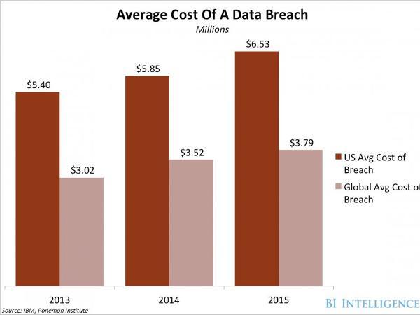 Impact of data breach - 7