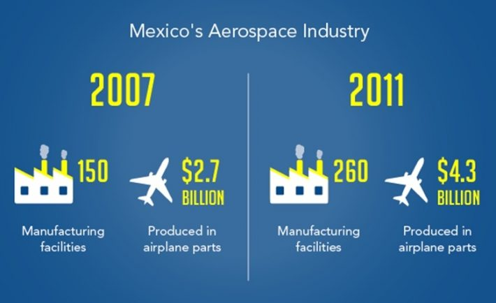 Mexicos Aerospace industry 1