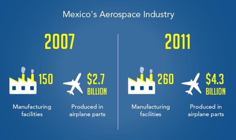 Mexicos Aerospace industry 1