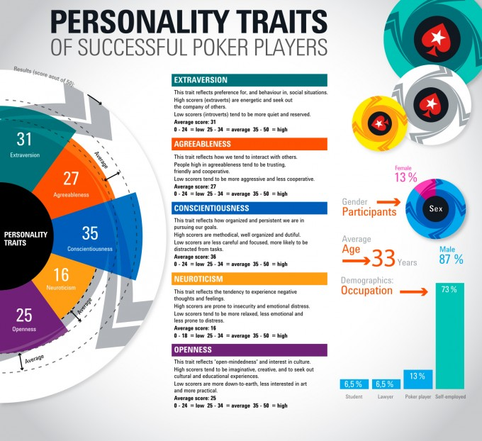 Poker-player-personality-traits-final-EN-infographic-design-inspiration