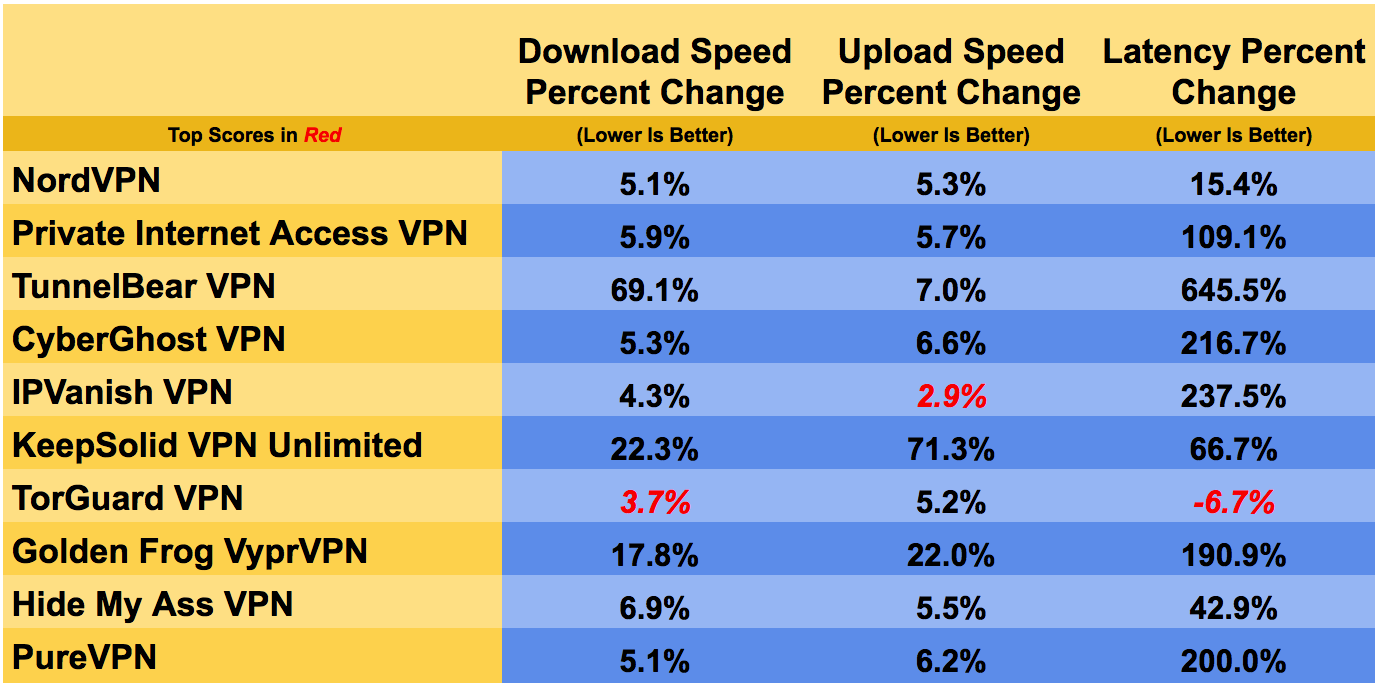 What Factors Affect a VPN's Speed 7