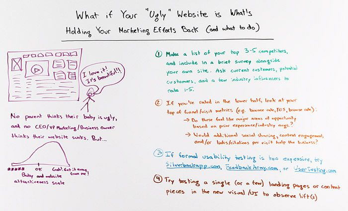 Why Your Website Won't Generate Sales 3