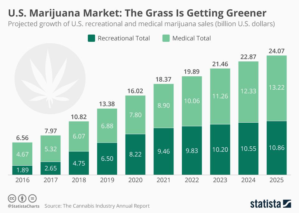 chartoftheday_12406_us_marijuana_market_the_grass_is_getting_greener_n