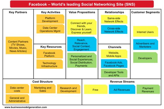 facebook-business-model-canvas