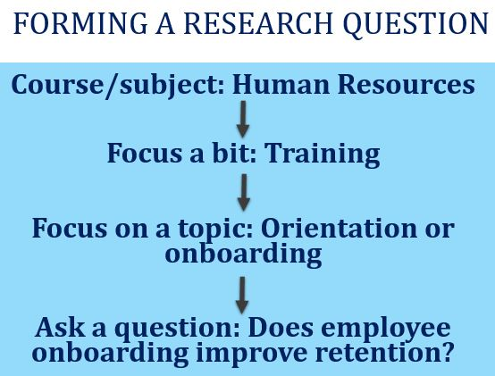 forming-research-questions-thesis