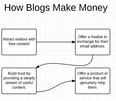 how-blogs-make-money