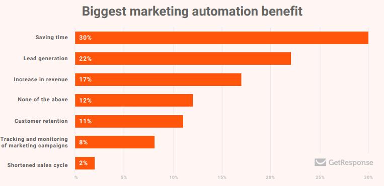 marketing-automation-software-benefits