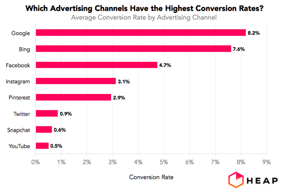 the-advertising-conversion-rates-for-every-major-tech-platform