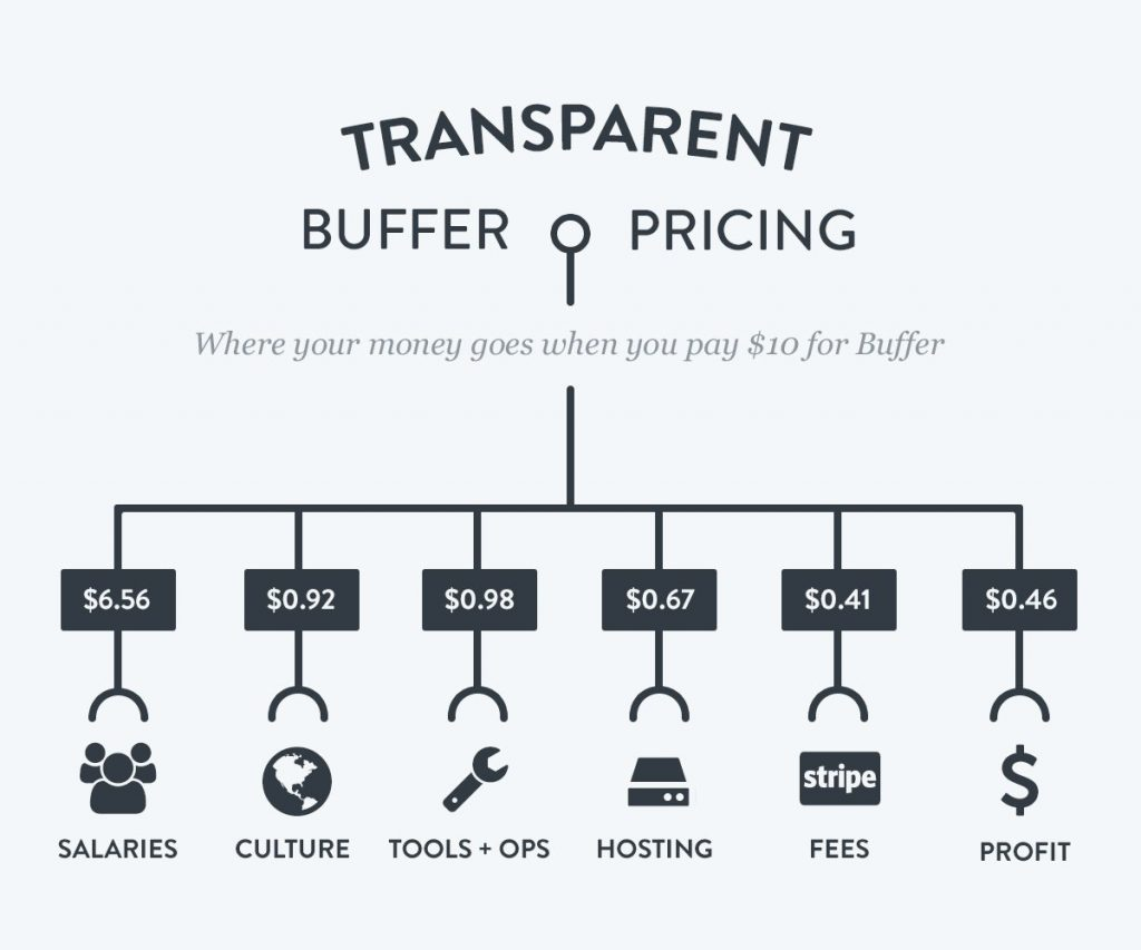 transparent-pricing-buffer