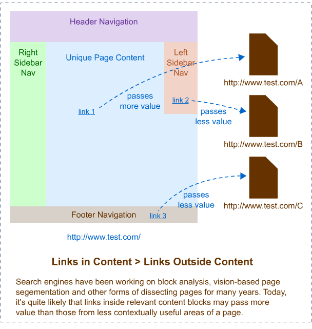 what-type-of-backlinks-does-your-business-really-need-right-now