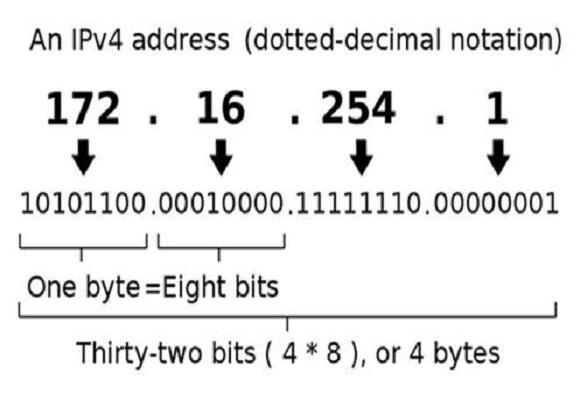 enable ipv6