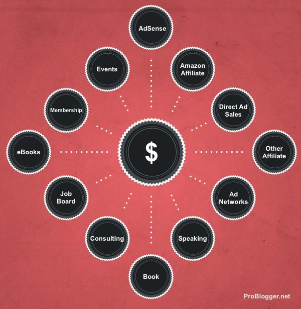 12-blogging-income-streams