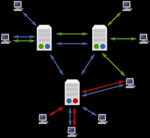 An Introduction to Usenet 2