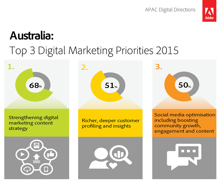 Australia Increased Internet Coverage & How Digital Marketing Is Impacting Brands 2