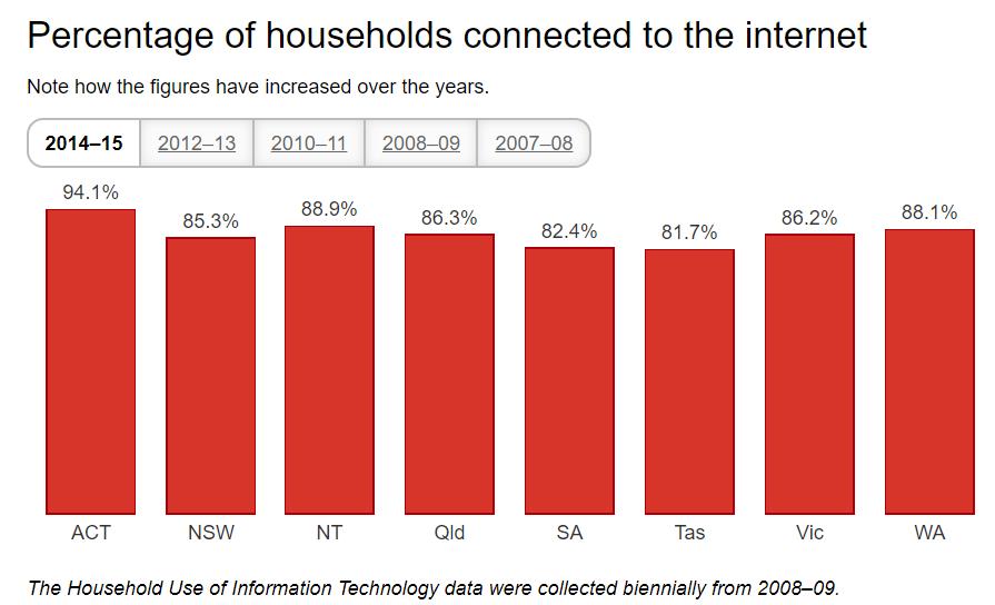 Australia_Increased_Internet_Coverage_&_How_Digital_Marketing_Is_Impacting_Brands
