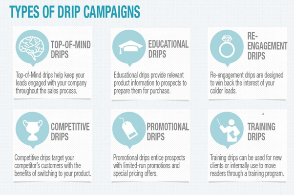 Drip Marketing 1