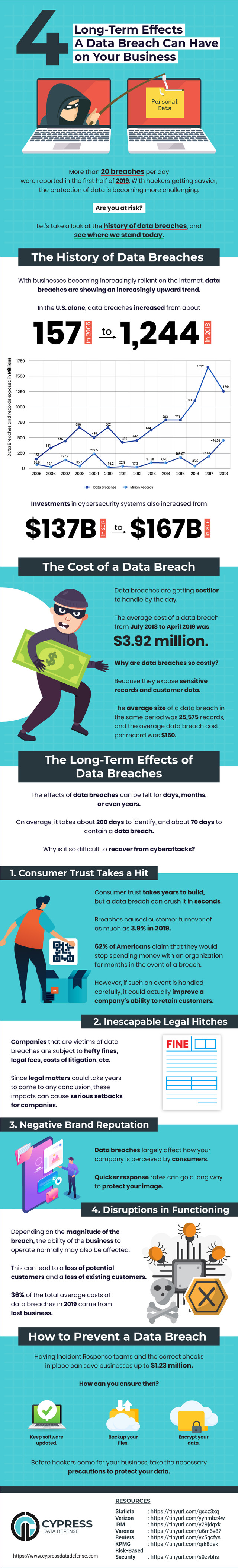 Effects a Data Breach Can Have on Your Business in the Long Term