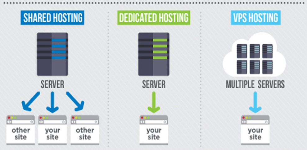 How To Choose Hosting For Your Website 5