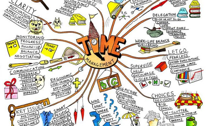 How To Use Mind Maps To Visually Organize New Information (1)