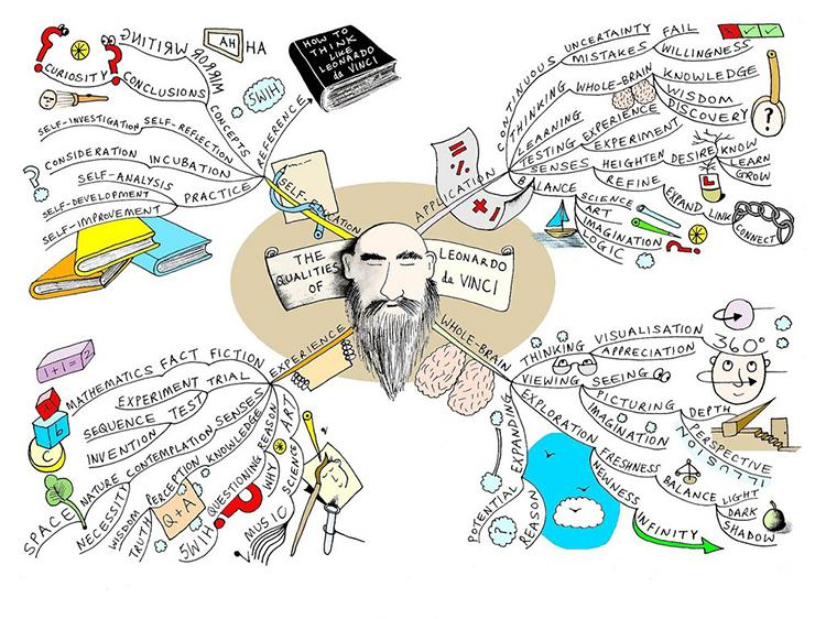 How To Use Mind Maps To Visually Organize New Information (2)