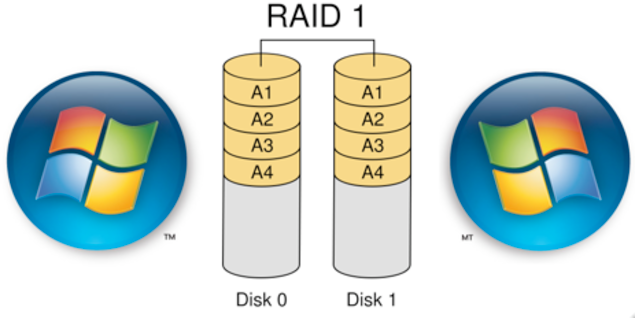 Important Areas to Consider When Setting Up a RAID Storage 2