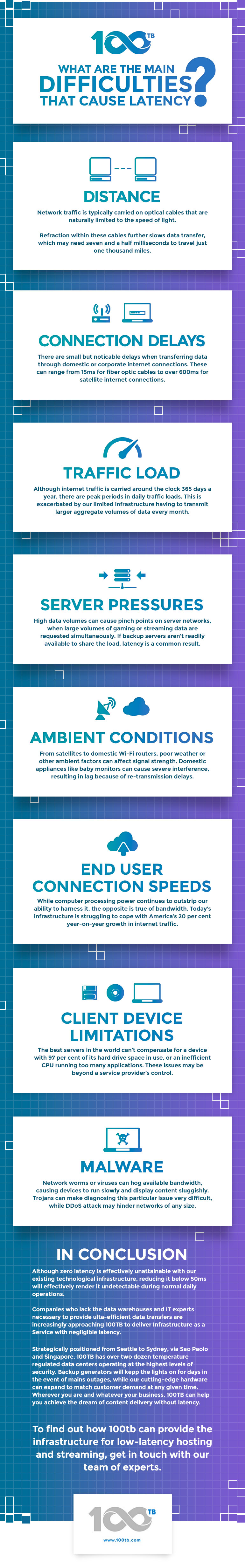 Infographic - A world with Zero latency