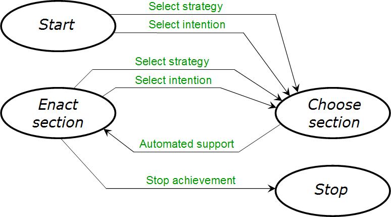 Meta-process-model