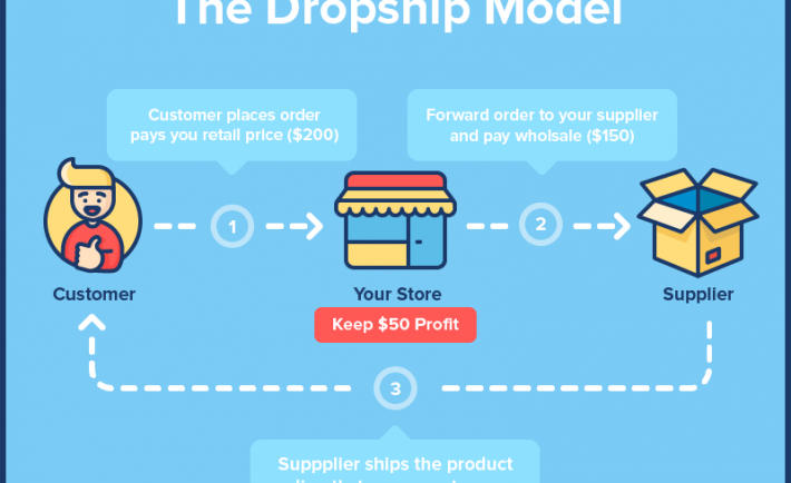 Passive Income For E-commerce & Dropshipping Marketing Business Reviews 1