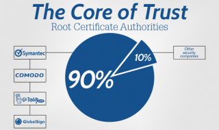 The-Core-of-Trust-what-every-developer-needs-to-know-about-ssl-web