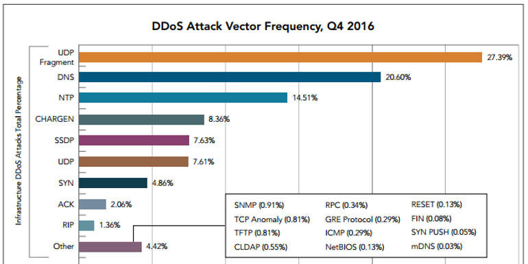 What you need from a DDoS protection service 1