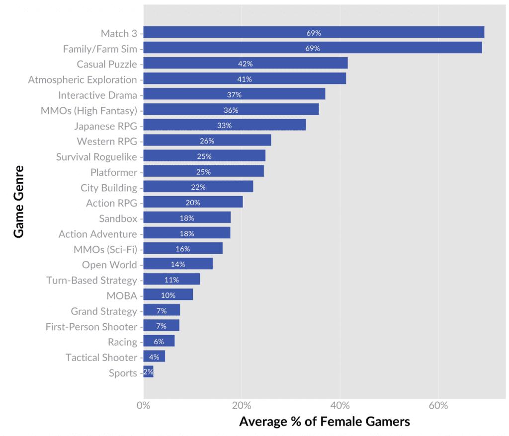 Women Gamers 3