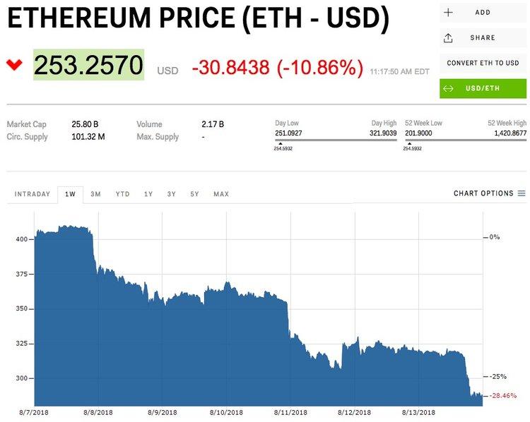 bitcoin-price-august-14-entire-crypto-market-crashes-2018-8