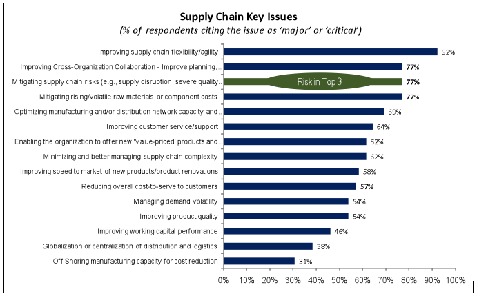 evaluating-supply-chain-risks-with-single-vs-multiple-vendor-sourcing-strategies