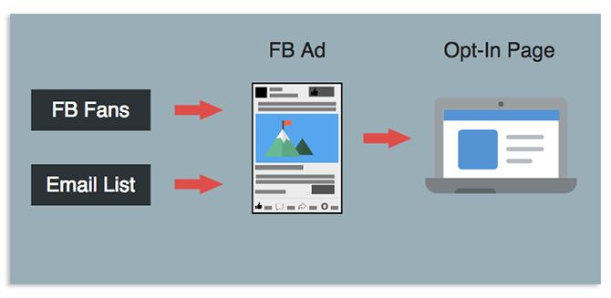 facebook-ads-case-study