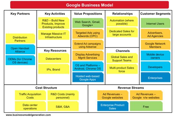 google-business-model-canvas