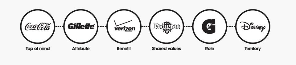 how-brands-build-trust-digitally