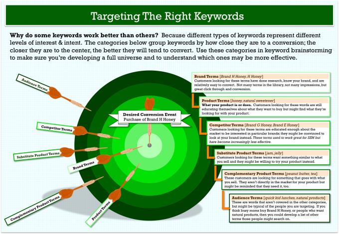 keyword-research-target-model