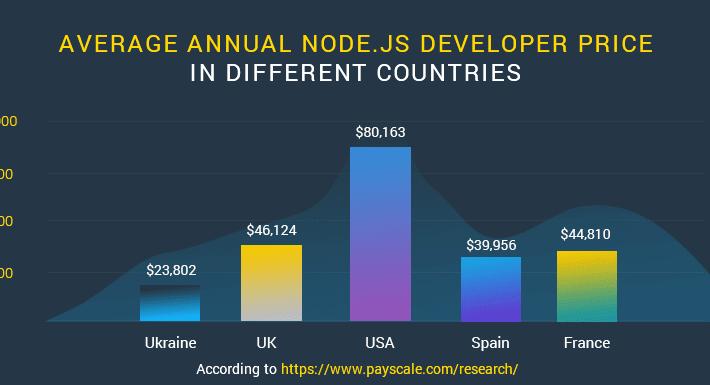 node.js-developer-cost