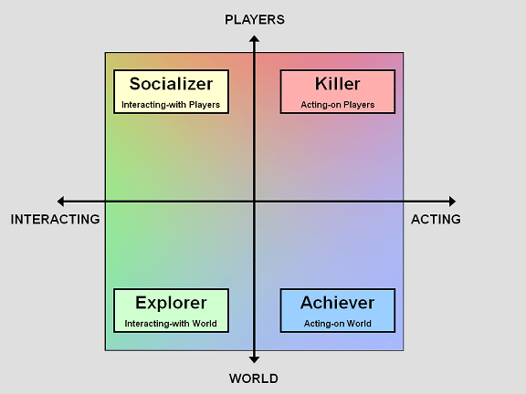 personality_and_play_styles_game-design