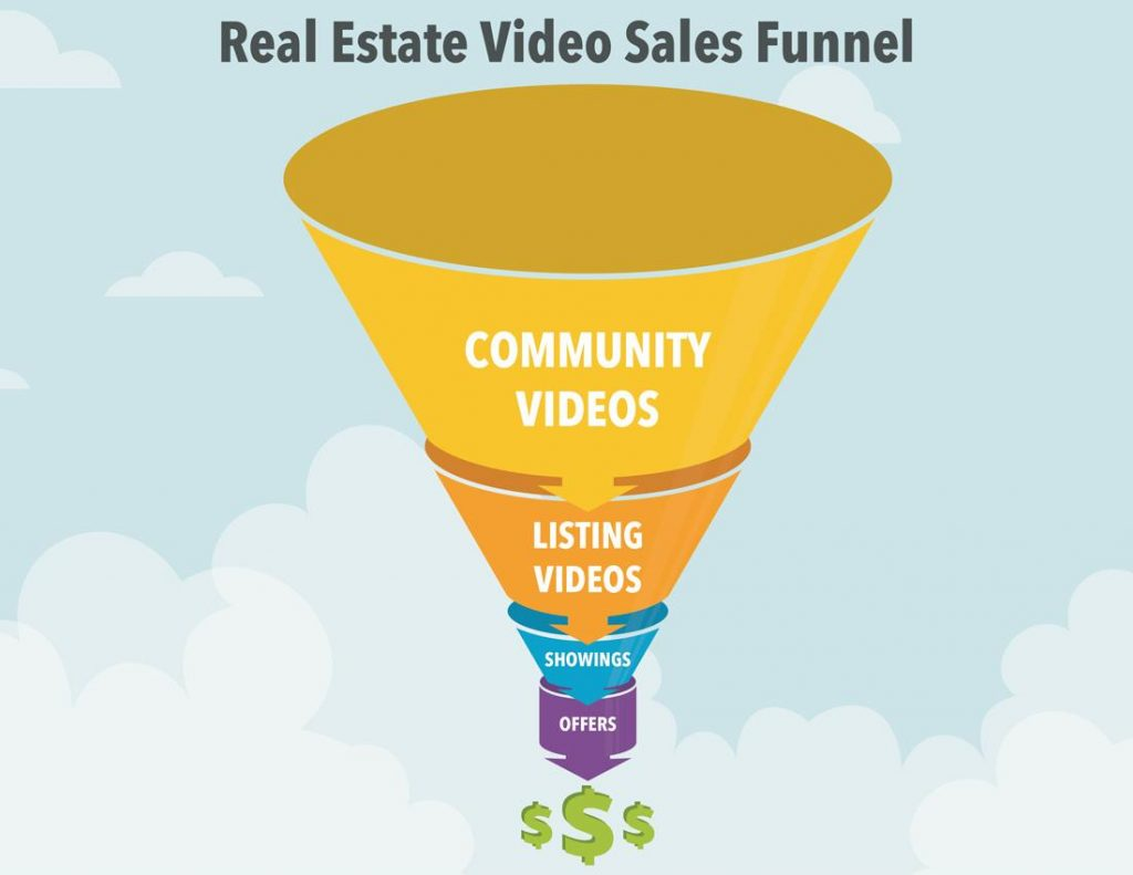 real-estate-video-sales-funnel