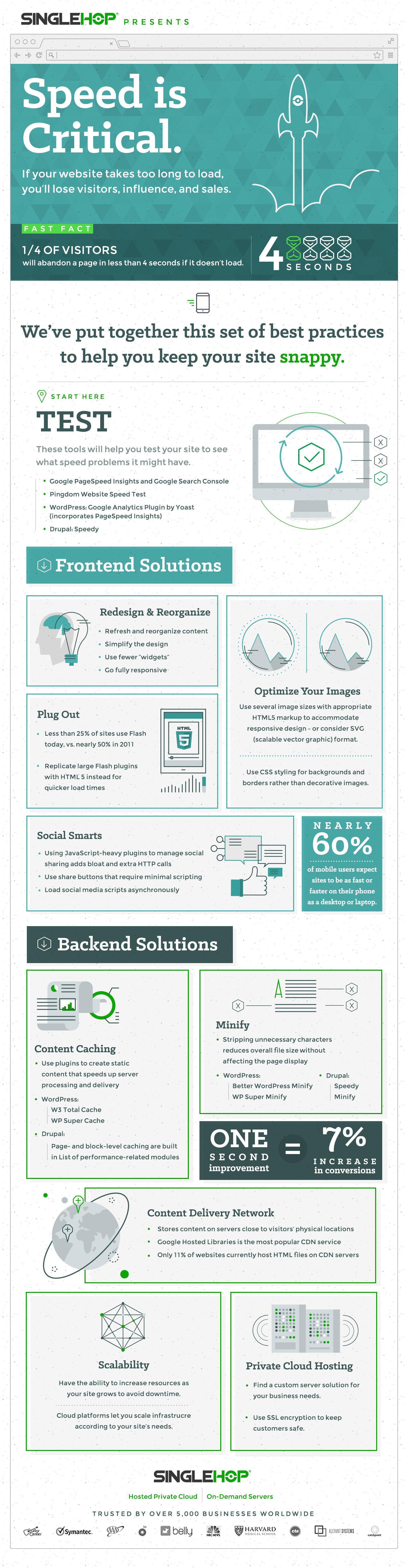 singlehop_speed_infographic