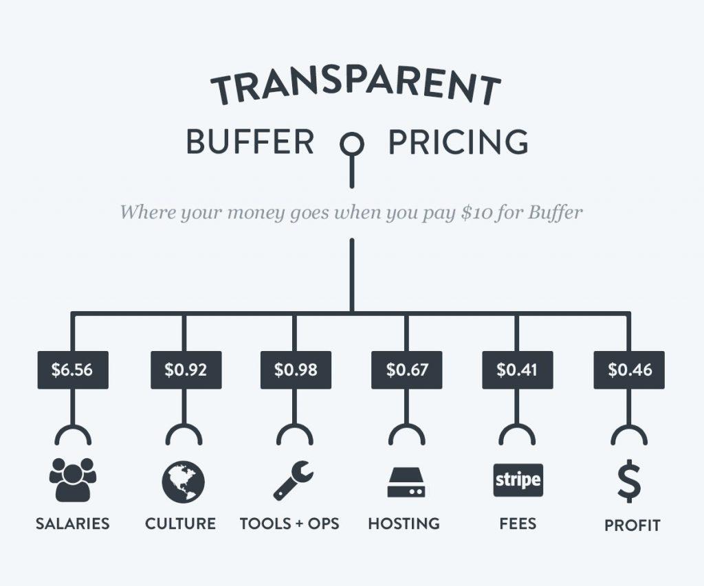 transparent-pricing-buffer