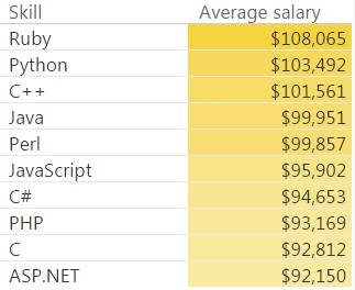 west-coast-vs-east-coast-which-is-a-better-place-to-program-python-salary-tips