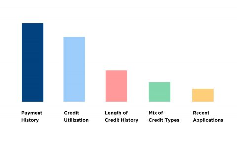 what-makes-up-credit-score