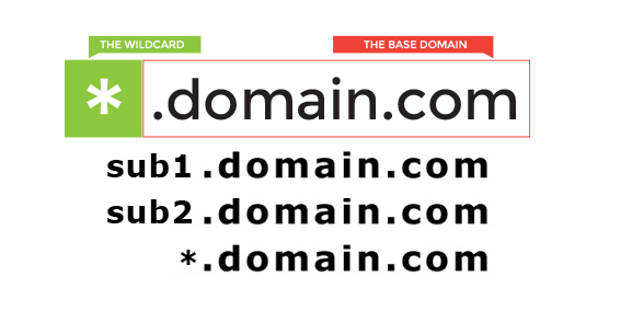 Why Wildcard SSL Certificates Are Essential For Securing Subdomains